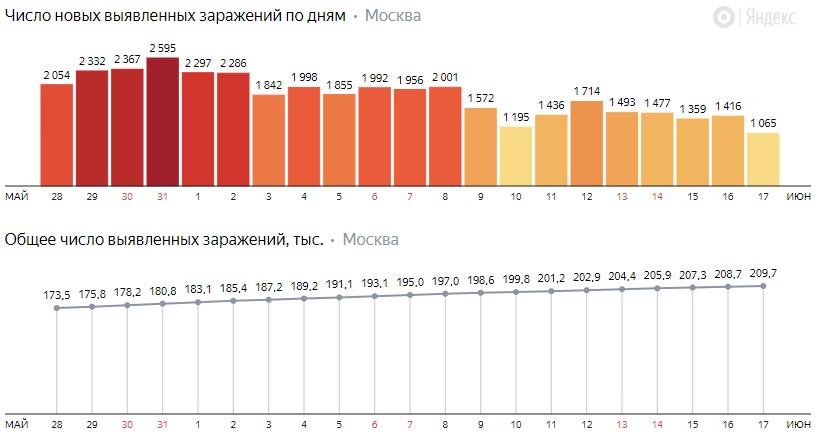 Число новых заражений коронавирусом COVID-19 по дням в Москве на 17 июня 2020 года