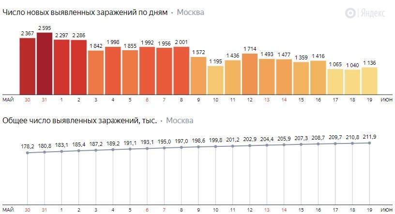 Число новых заражений коронавирусом COVID-19 по дням в Москве на 19 июня 2020 года