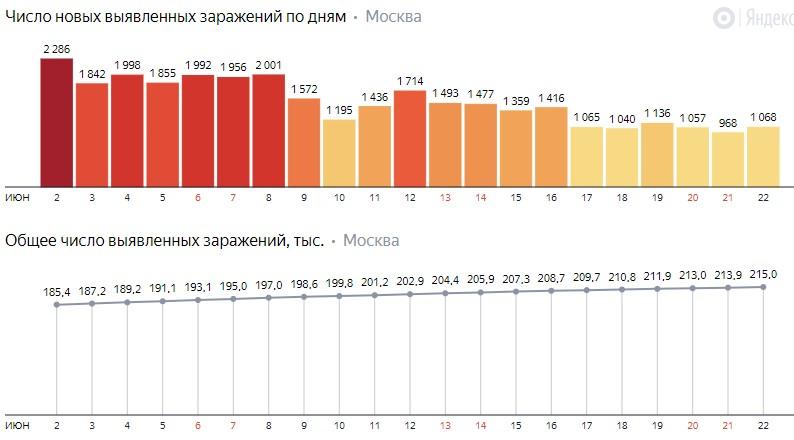 Число новых заражений коронавирусом COVID-19 по дням в Москве на 22 июня 2020 года