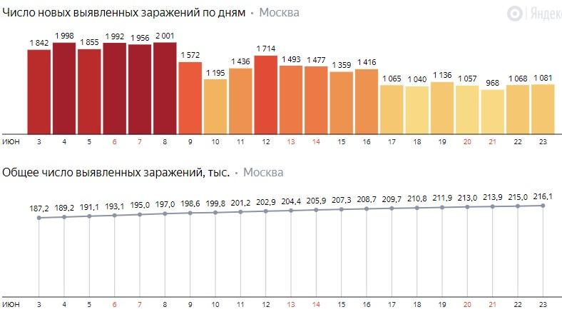 Число новых заражений коронавирусом COVID-19 по дням в Москве на 23 июня 2020 года