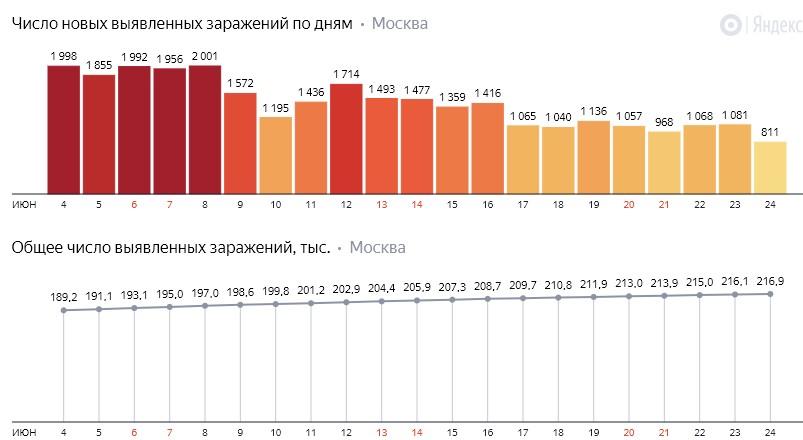 Число новых заражений коронавирусом COVID-19 по дням в Москве на 24 июня 2020 года