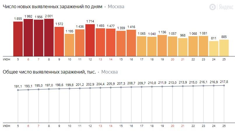 Число новых заражений коронавирусом COVID-19 по дням в Москве на 25 июня 2020 года