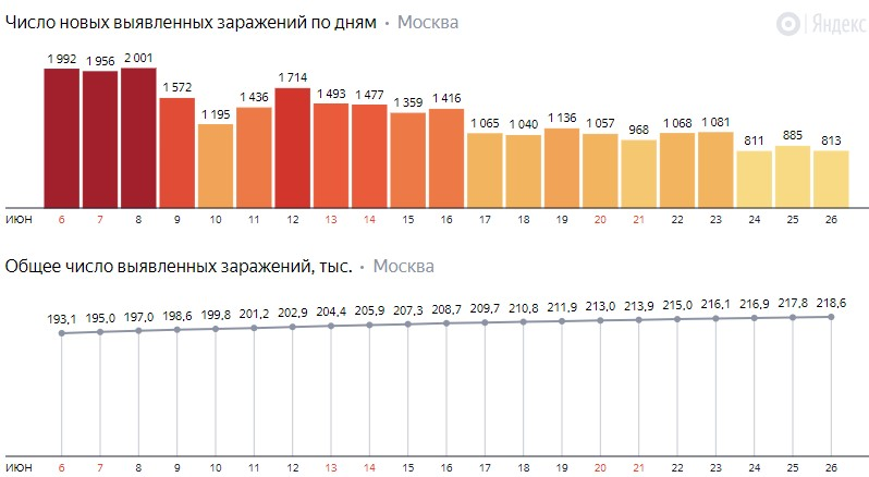 Число новых заражений коронавирусом COVID-19 по дням в Москве на 26 июня 2020 года