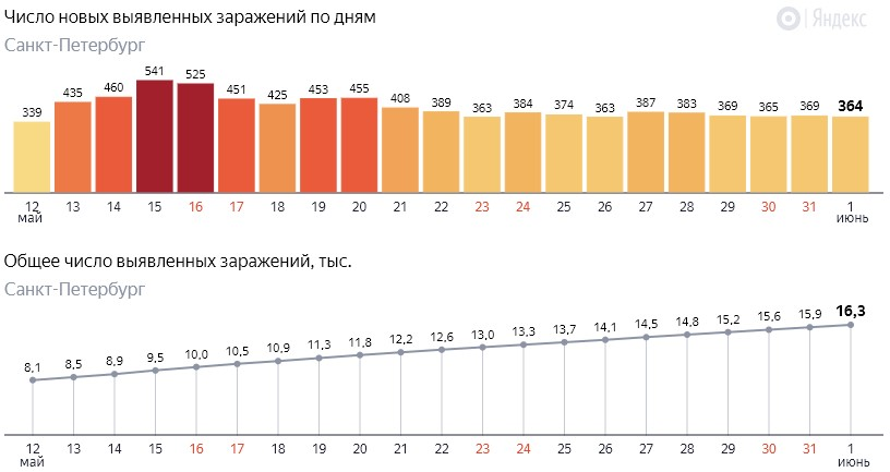 Число новых заражений коронавирусом COVID-19 по дням в Петербурге на 1 июня 2020 года