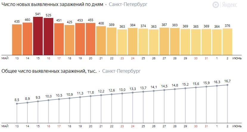 Число новых заражений коронавирусом COVID-19 по дням в Петербурге на 2 июня 2020 года