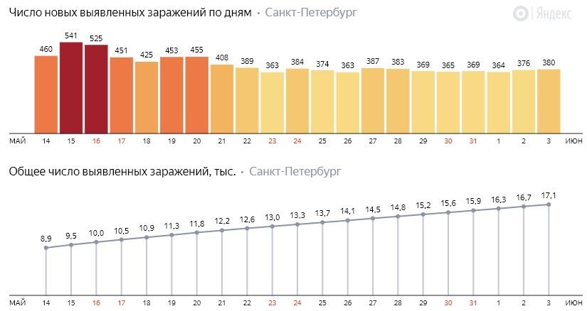 Число новых заражений коронавирусом COVID-19 по дням в Петербурге на 3 июня 2020 года