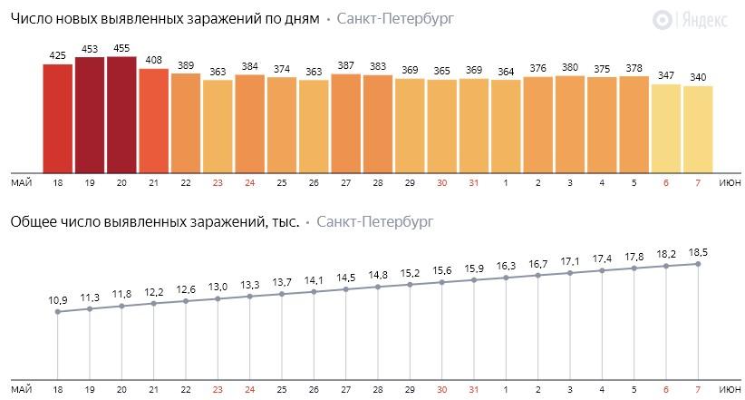 Число новых заражений коронавирусом COVID-19 по дням в Петербурге на 7 июня 2020 года