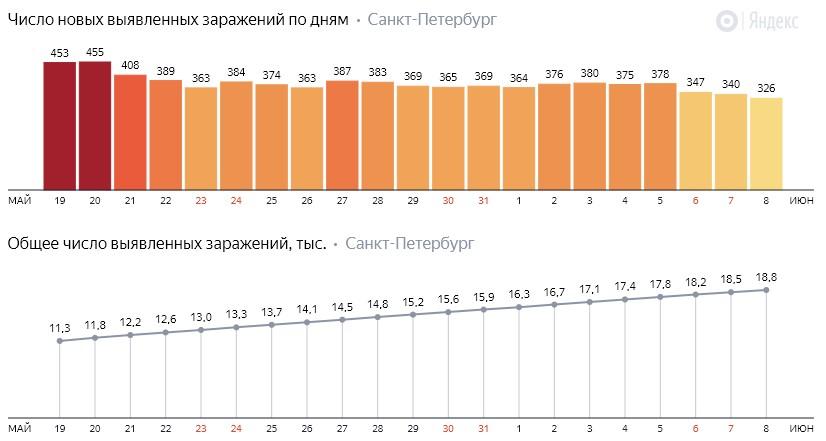 Число новых заражений коронавирусом COVID-19 по дням в Петербурге на 8 июня 2020 года