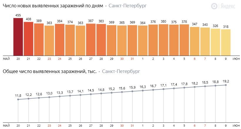 Число новых заражений коронавирусом COVID-19 по дням в Петербурге на 9 июня 2020 года