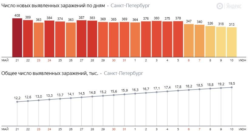 Число новых заражений коронавирусом COVID-19 по дням в Петербурге на 10 июня 2020 года