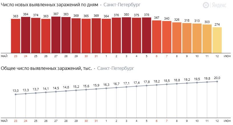 Число новых заражений коронавирусом COVID-19 по дням в Петербурге на 12 июня 2020 года