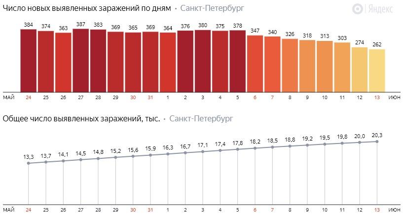 Число новых заражений коронавирусом COVID-19 по дням в Петербурге на 13 июня 2020 года