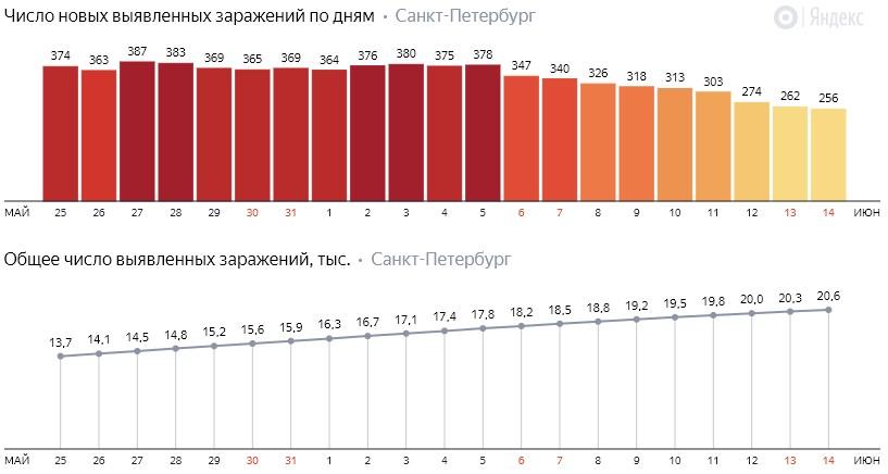 Число новых заражений коронавирусом COVID-19 по дням в Петербурге на 14 июня 2020 года