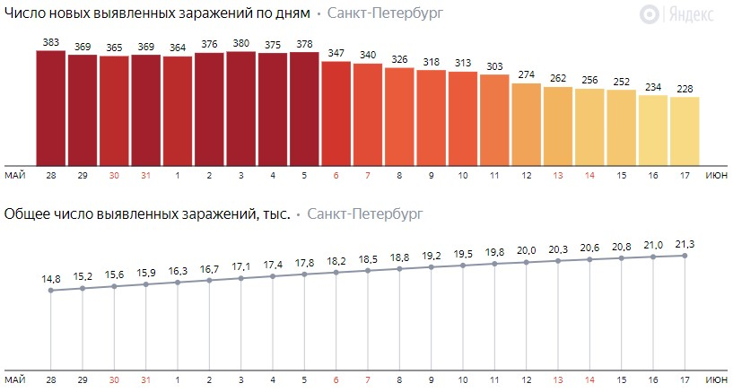 Число новых заражений коронавирусом COVID-19 по дням в Петербурге на 17 июня 2020 года