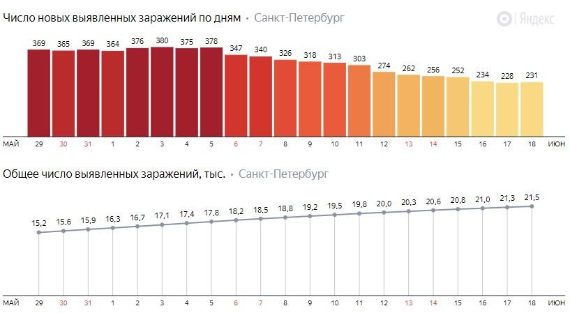 Число новых заражений коронавирусом COVID-19 по дням в Петербурге на 18 июня 2020 года