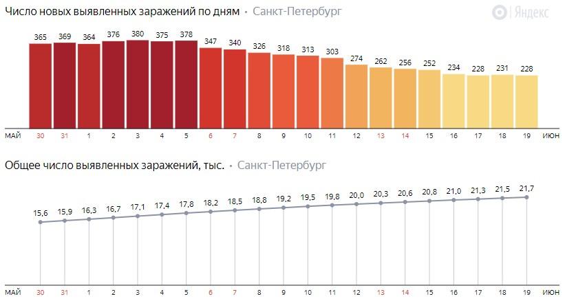 Число новых заражений коронавирусом COVID-19 по дням в Петербурге на 19 июня 2020 года