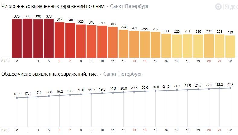Число новых заражений коронавирусом COVID-19 по дням в Петербурге на 22 июня 2020 года