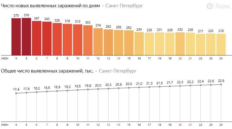 Число новых заражений коронавирусом COVID-19 по дням в Петербурге на 24 июня 2020 года