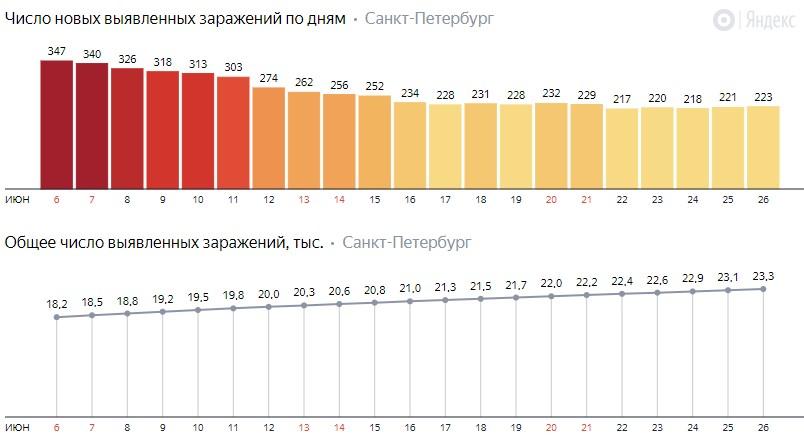 Число новых заражений коронавирусом COVID-19 по дням в Петербурге на 26 июня 2020 года