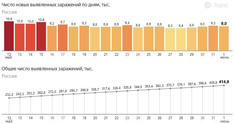 Число новых заражений коронавирусом COVID-19 по дням в России от 1 июня 2020 года