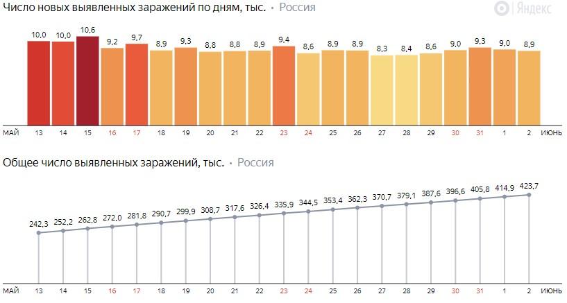 Число новых заражений коронавирусом COVID-19 по дням в России от 2 июня 2020 года