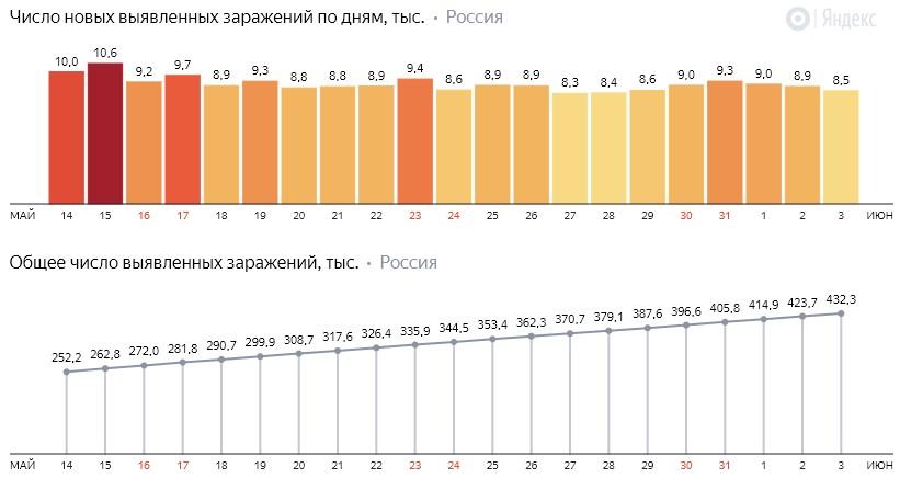 Число новых заражений коронавирусом COVID-19 по дням в России от 3 июня 2020 года