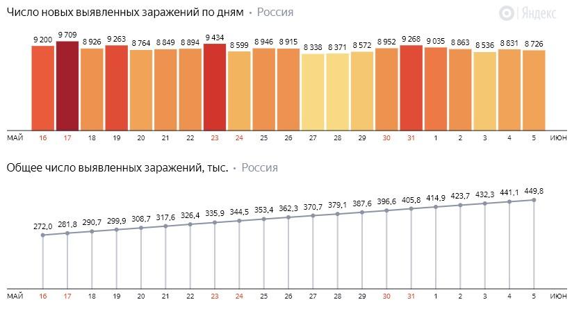Число новых заражений коронавирусом COVID-19 по дням в России от 5 июня 2020 года