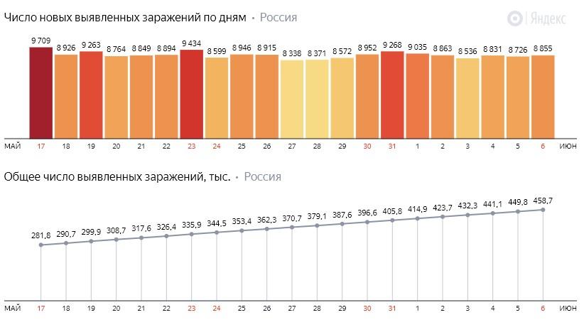 Число новых заражений коронавирусом COVID-19 по дням в России от 6 июня 2020 года