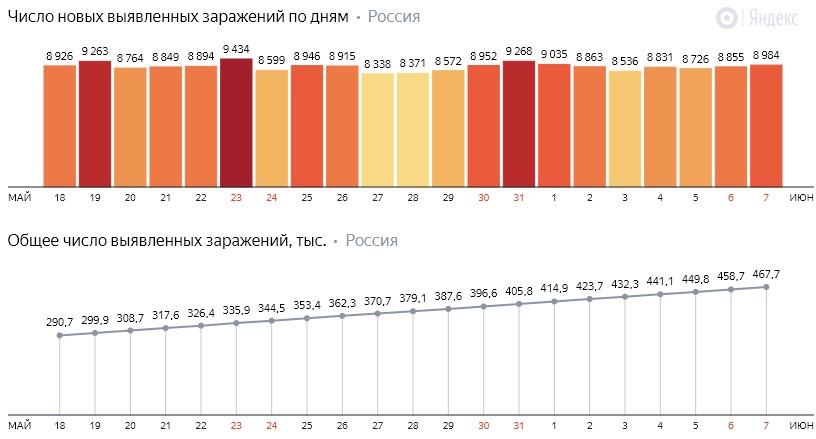 Число новых заражений коронавирусом COVID-19 по дням в России от 7 июня 2020 года