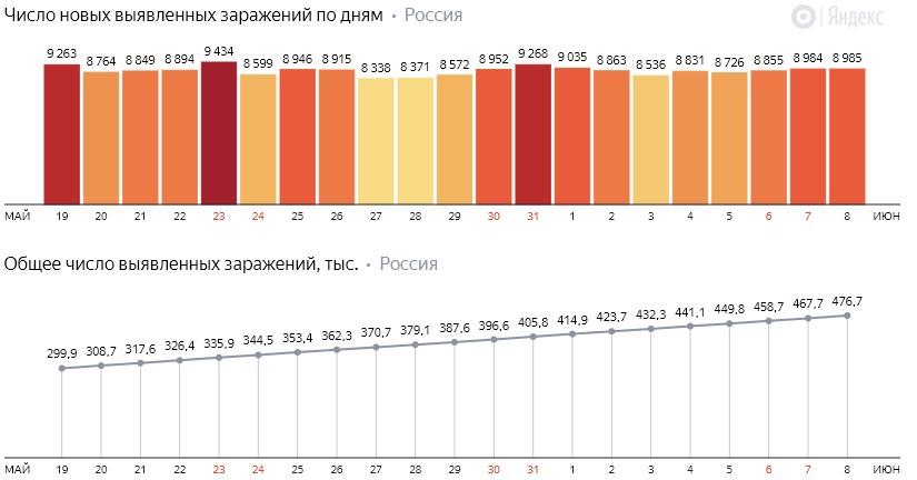 Число новых заражений коронавирусом COVID-19 по дням в России от 8 июня 2020 года
