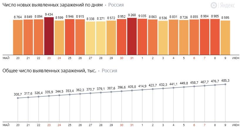 Число новых заражений коронавирусом COVID-19 по дням в России от 9 июня 2020 года