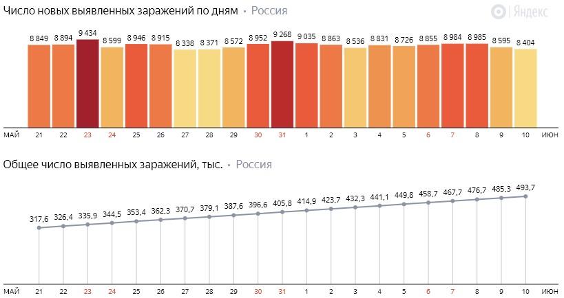 Число новых заражений коронавирусом COVID-19 по дням в России от 10 июня 2020 года