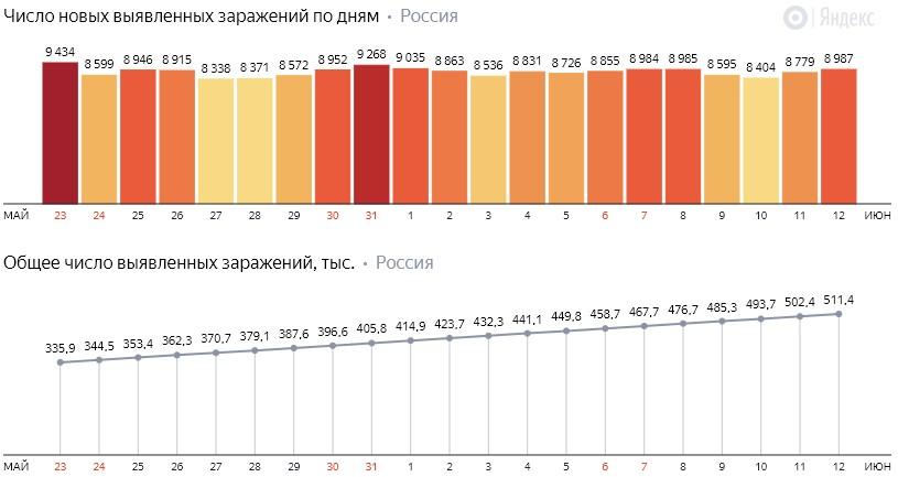 Число новых заражений коронавирусом COVID-19 по дням в России от 12 июня 2020 года