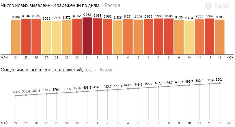 Число новых заражений коронавирусом COVID-19 по дням в России от 13 июня 2020 года
