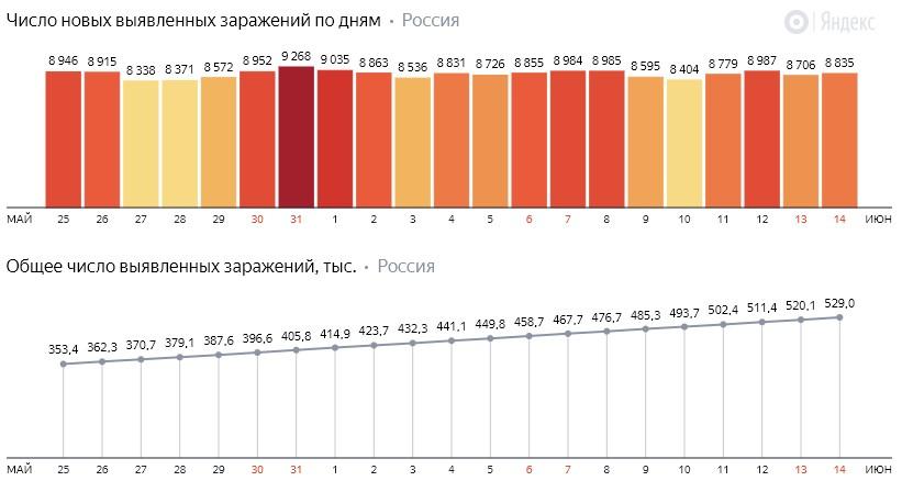 Число новых заражений коронавирусом COVID-19 по дням в России от 14 июня 2020 года