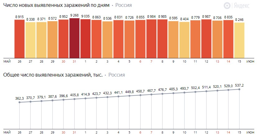 Число новых заражений коронавирусом COVID-19 по дням в России от 15 июня 2020 года