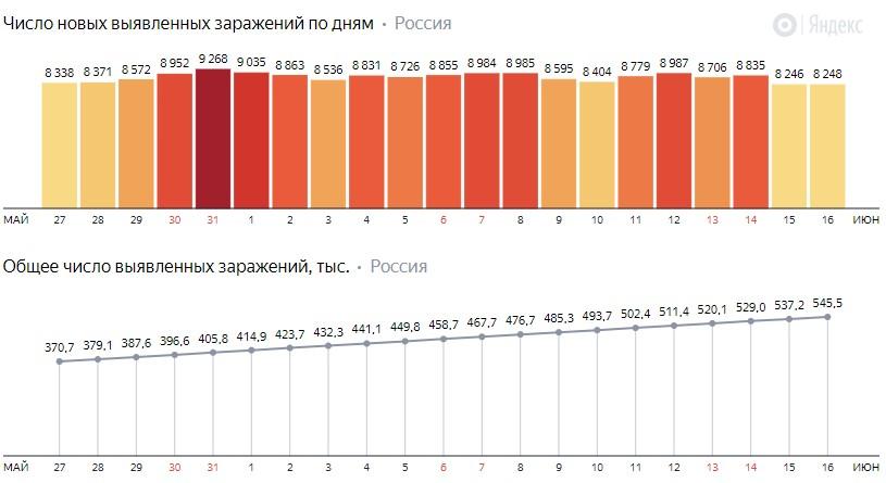 Число новых заражений коронавирусом COVID-19 по дням в России от 16 июня 2020 года