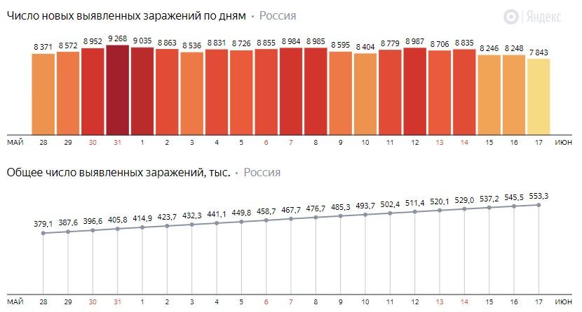 Число новых заражений коронавирусом COVID-19 по дням в России от 17 июня 2020 года