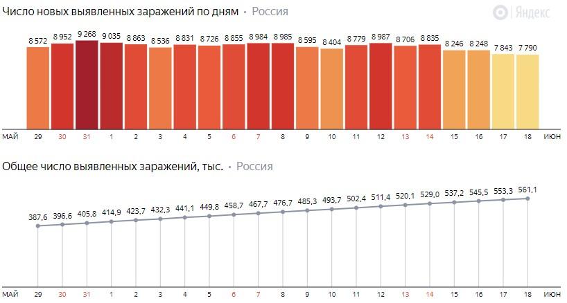 Число новых заражений коронавирусом COVID-19 по дням в России от 18 июня 2020 года