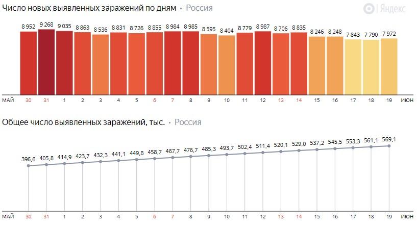 Число новых заражений коронавирусом COVID-19 по дням в России от 19 июня 2020 года