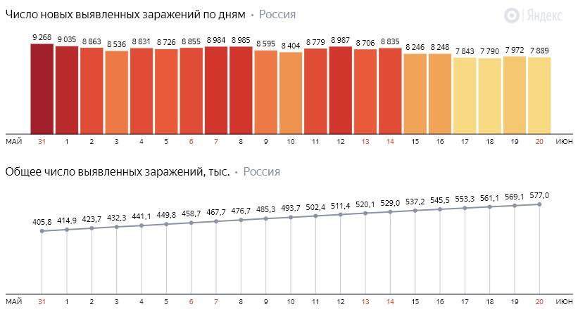 Число новых заражений коронавирусом COVID-19 по дням в России от 20 июня 2020 года