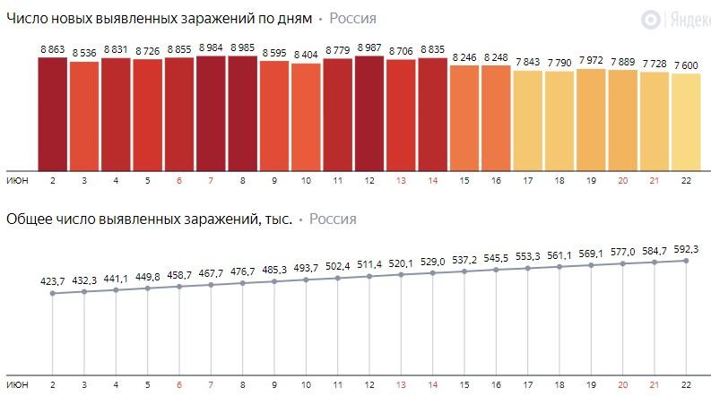 Число новых заражений коронавирусом COVID-19 по дням в России от 22 июня 2020 года