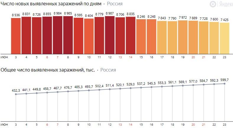 Число новых заражений коронавирусом COVID-19 по дням в России от 23 июня 2020 года
