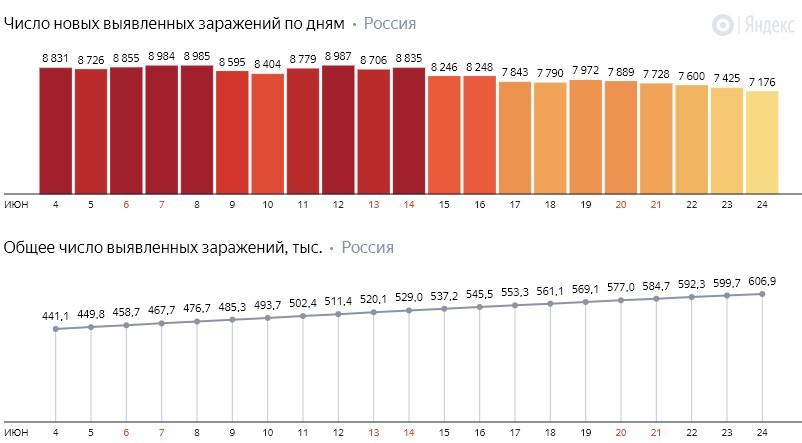 Число новых заражений коронавирусом COVID-19 по дням в России от 24 июня 2020 года