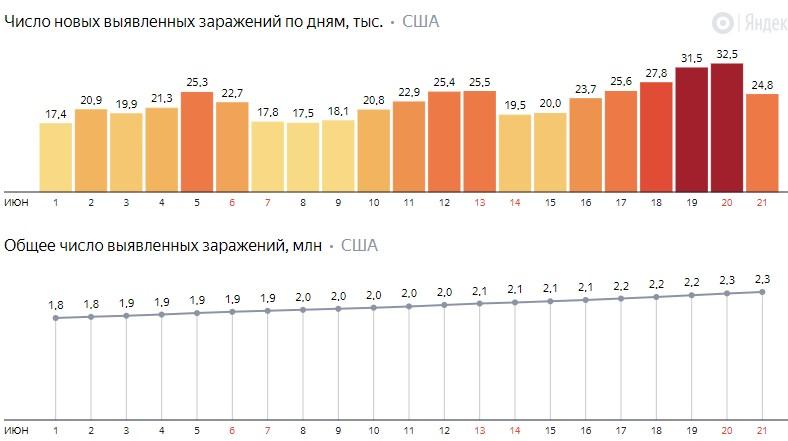 Число новых заражений коронавирусом COVID-19 по дням в США на 22 июня 2020 года