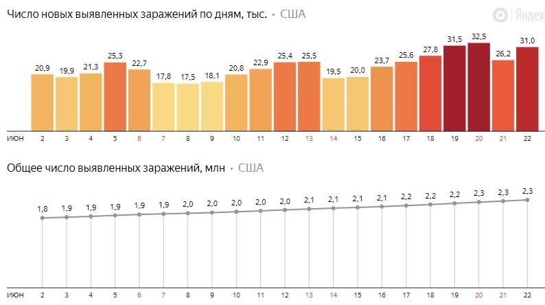 Число новых заражений коронавирусом COVID-19 по дням в США на 23 июня 2020 года