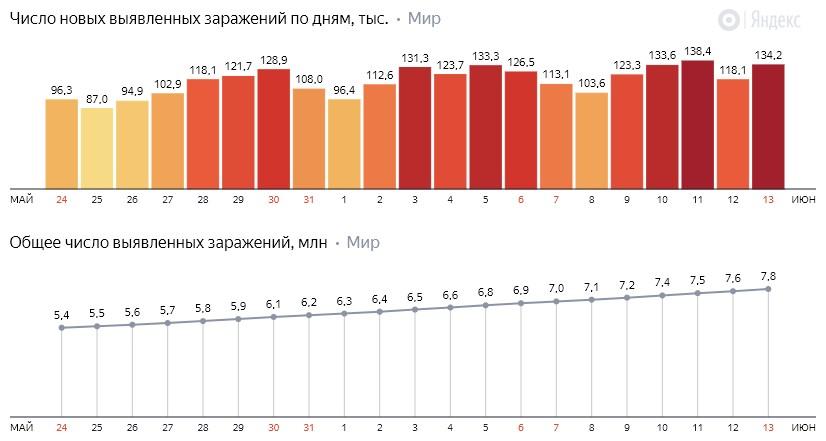 Число новых заражений коронавирусом COVID-19 по дням в мире на 14 июня 2020 года