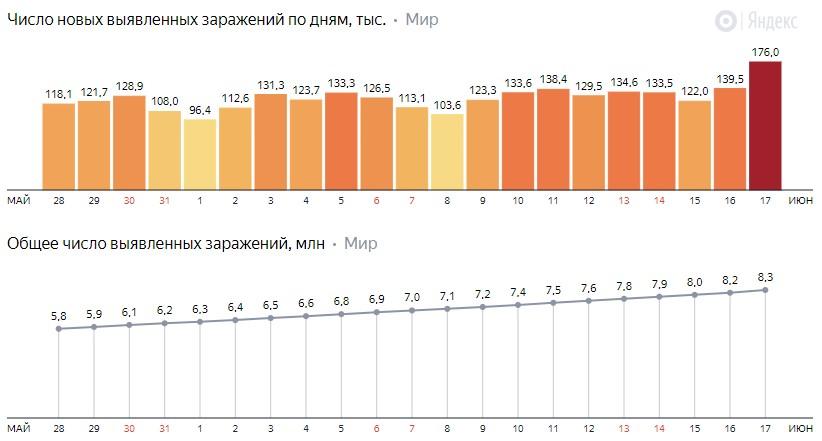 Число новых заражений коронавирусом COVID-19 по дням в мире на 18 июня 2020 года