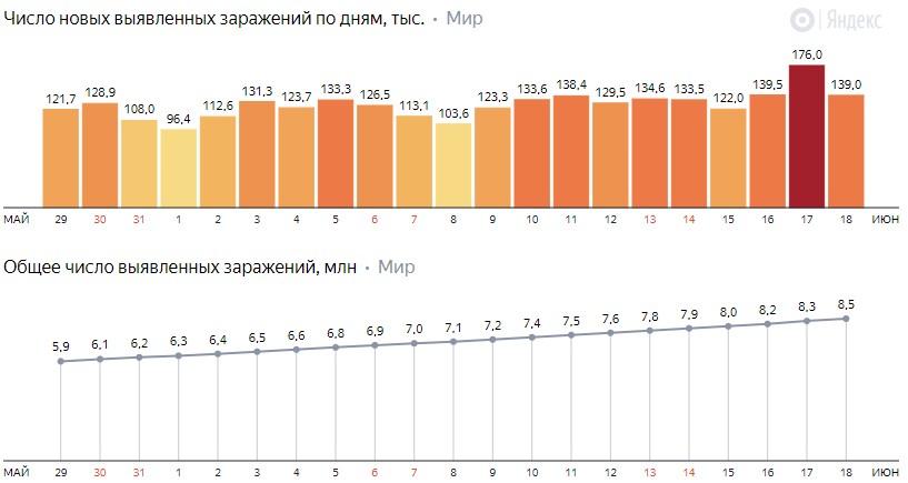 Число новых заражений коронавирусом COVID-19 по дням в мире на 19 июня 2020 года