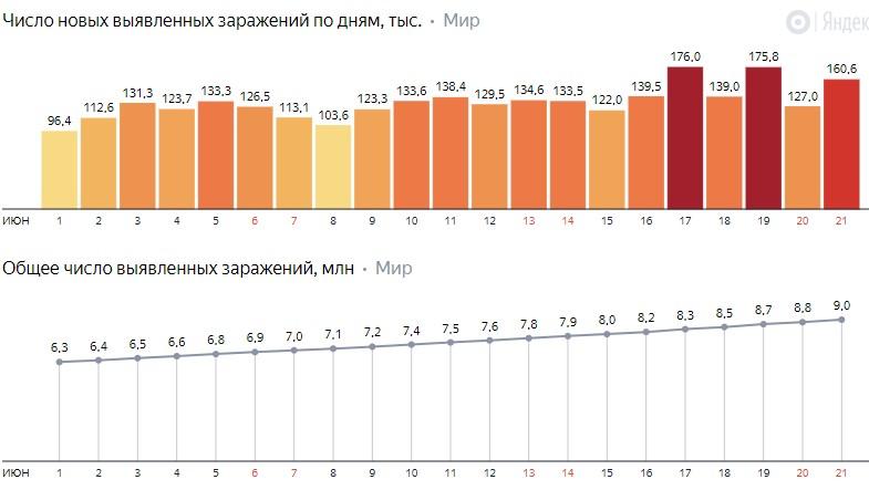 Число новых заражений коронавирусом COVID-19 по дням в мире на 23 июня 2020 года